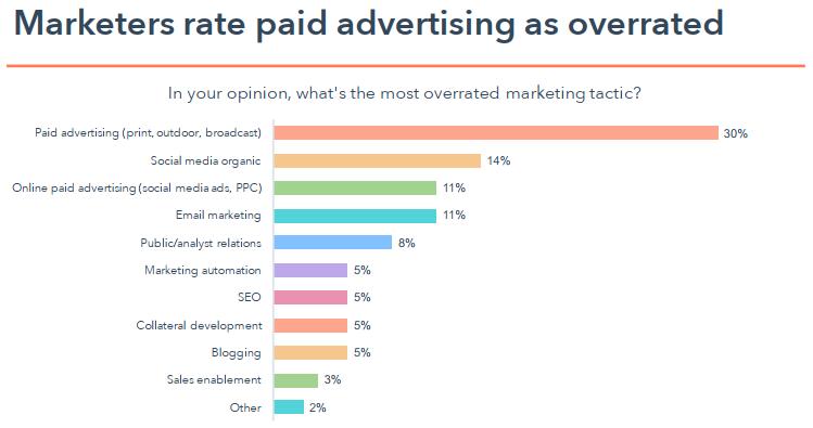 Zakelijk bloggen is één van de minst overschatte marketing tactieken