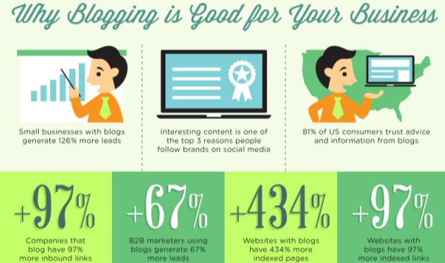 Een zakelijke blog is goed voor je business